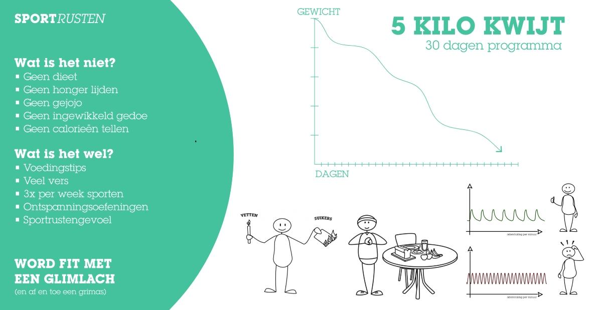 Raak je overtollige kilo's kwijt met het 30 dagen programma 5 kilo kwijt