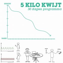 5-kilo-kwijt