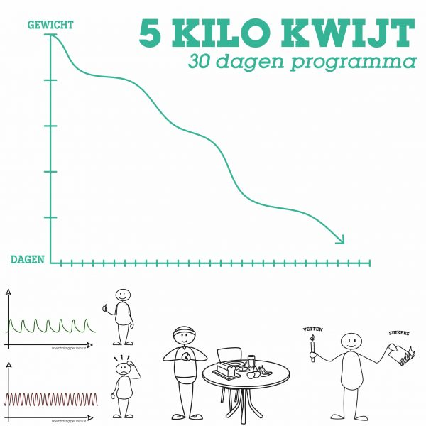 5 kilo kwijt
