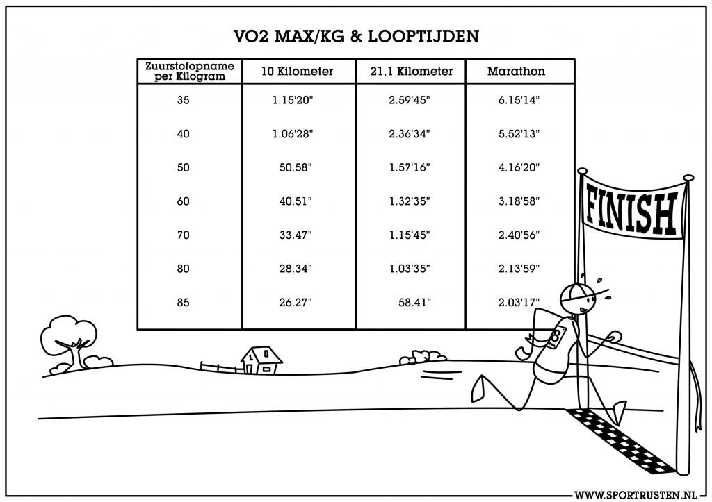 4. VO2max versus looptijden JPEG 2