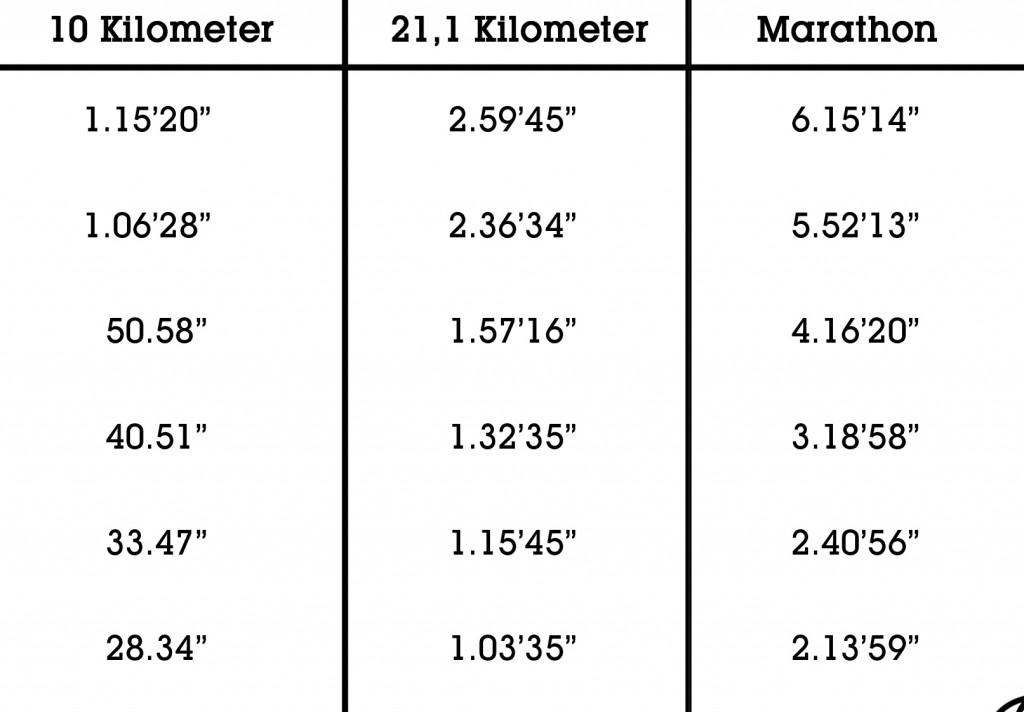 Tijd halve marathon berekenen