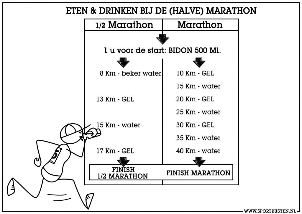 eten voor marathon