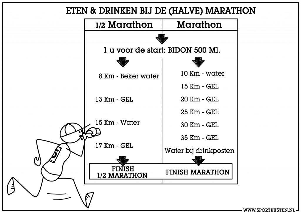Halve marathon tijd beginner