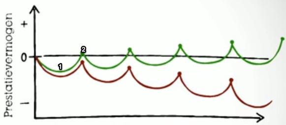 Supercompensatie_groen_en_rood_jpg