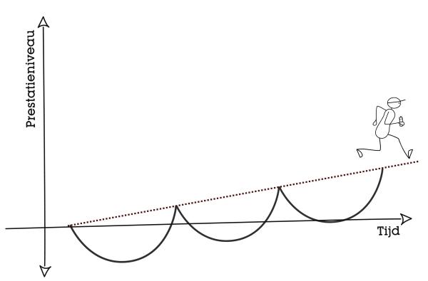 Grafiek prestatieniveau